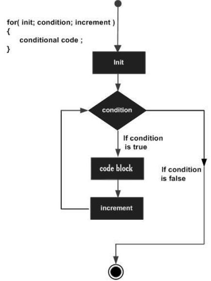 TypeScript - For Loop
