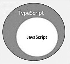 TypeScript Figure