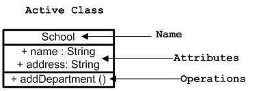 Active class Notation