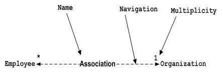 Association Notation