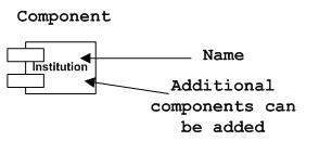Component Notation