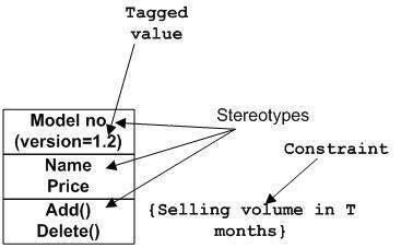 Extensibility Notation