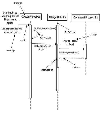 Uml basic notations interaction notation ccuart