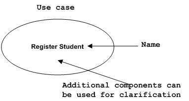 Use case Notation
