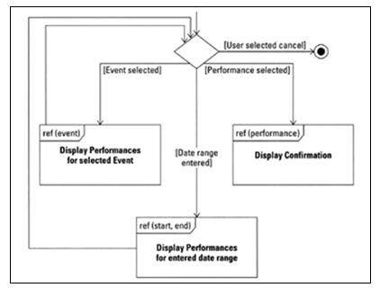 Uml 20 overview interaction diagram ccuart Gallery