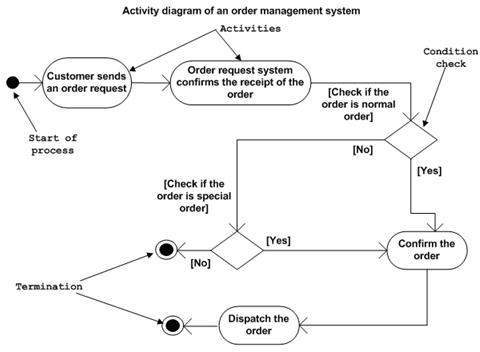 Uml activity diagrams where to use activity diagrams ccuart Choice Image