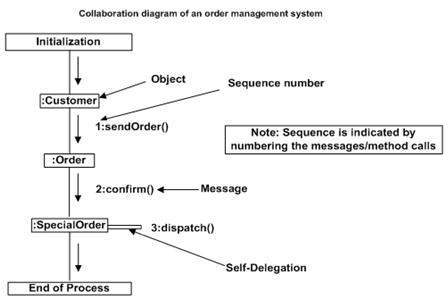 Uml interaction diagrams the collaboration diagram ccuart Choice Image