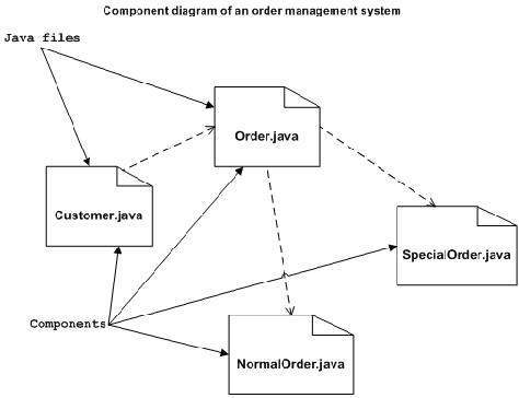 Uml Component Diagrams