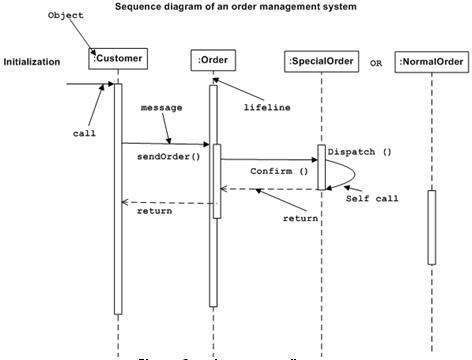 uml - interaction diagrams, Wiring diagram