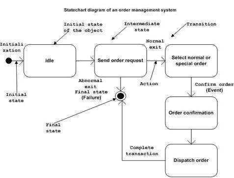 state diagram sample uml - statechart diagrams #10