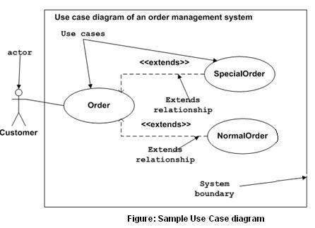 Uml tool examples of use case diagrams.