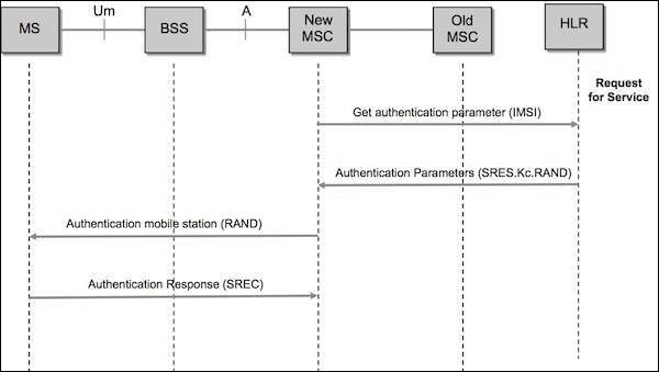 GSM Authentication Flow