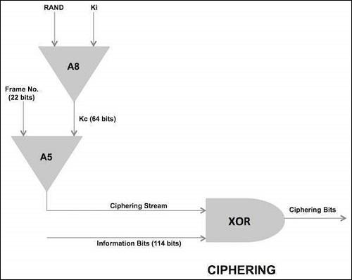 GSM Ciphering