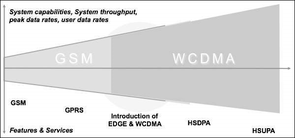 GSM to WCDMA
