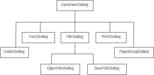 VB.Net Dialog Boxes