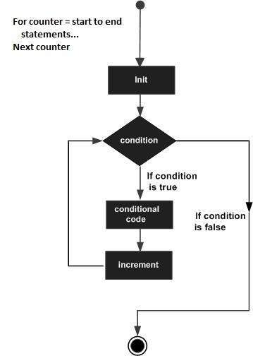 continue for statements exit for statements next counter flow diagram