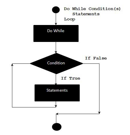 Difference between while and do while Loop picture photo png jpg image