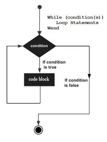 While Loop Architecture
