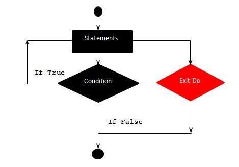 VBScript Exit Do statement