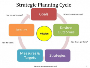 Business Plan for Entrepreneurs Image