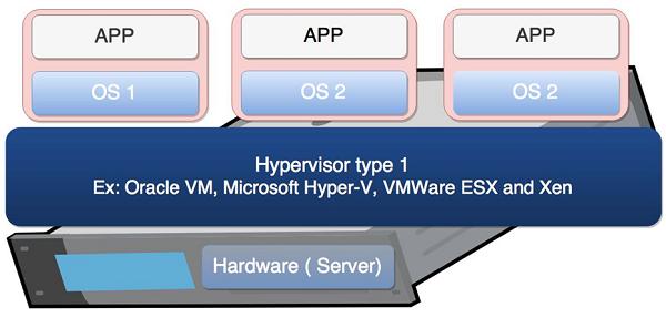 Virtualization 2 0 - Overview - Tutorialspoint