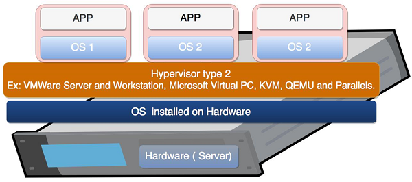 Virtualization in cloud computing and types geeksforgeeks.