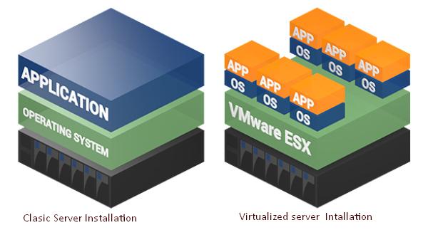 VMware Horizon Virtualization Pack for Skype for …