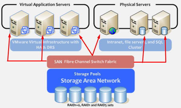 Virtualization 2 0 - Overview