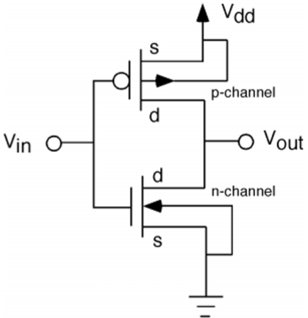 Vlsi design mos inverter on threshold