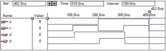 VHDL Programming Combinational Circuits - Tutorialspoint
