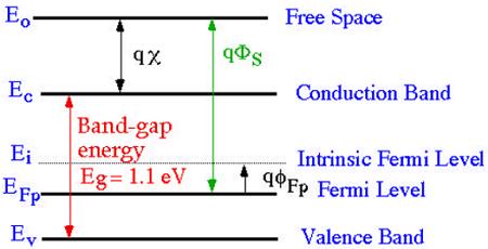 VLSI Design - MOS Transistor - Tutorialspoint