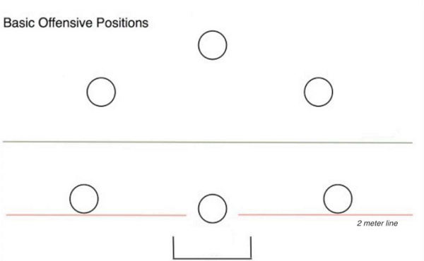 Basic Offensive Positions
