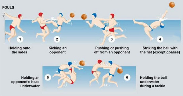 Fouls in Water Polo