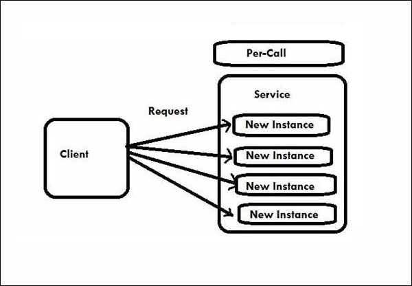 Wcf Instance Management Per Call Service