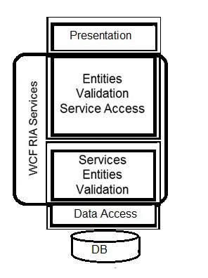 WCF - Ria services