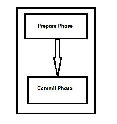 Wcf Transaction Phases 1