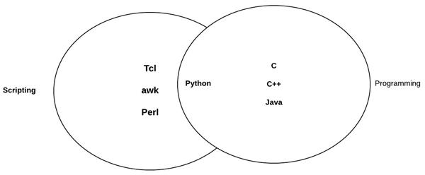 web2py python language