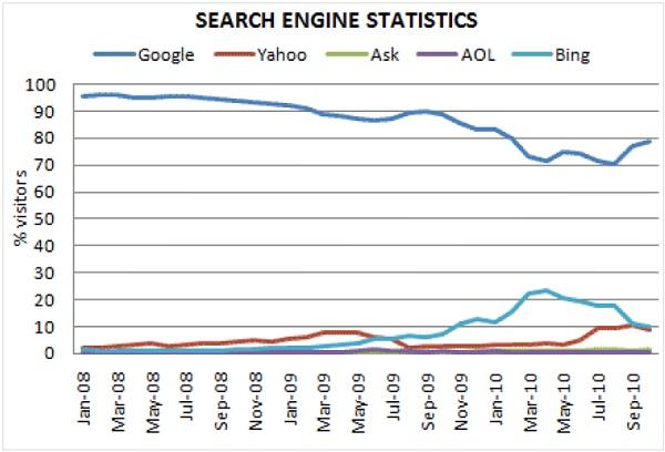 Công cụ tìm kiếm thống kê