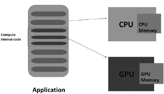 GPU Accelerated Computing