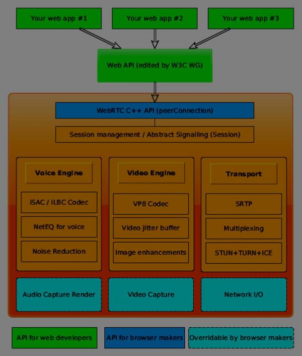 WebRTC - Architecture - Tutorialspoint