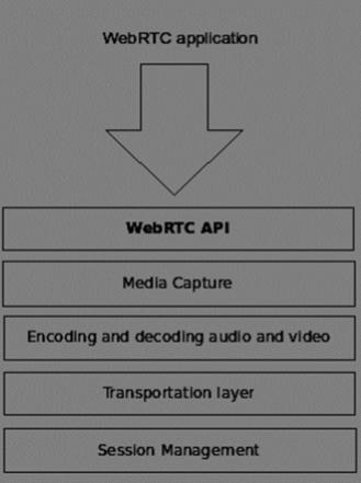 WebRTC - Quick Guide - Tutorialspoint