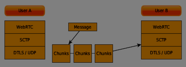 send messages through chunks