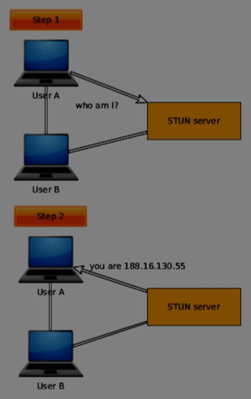 WebRTC Finding a Route