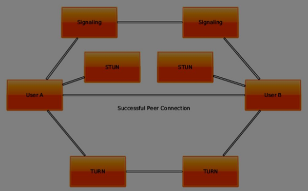 WebRTC - Finding a Route - Tutorialspoint