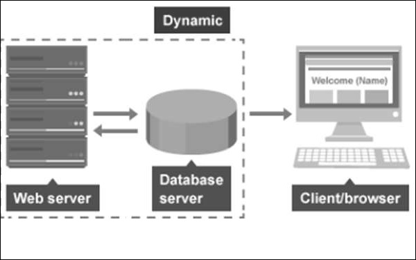 Flat & Dynamic Webpages - Tutorialspoint