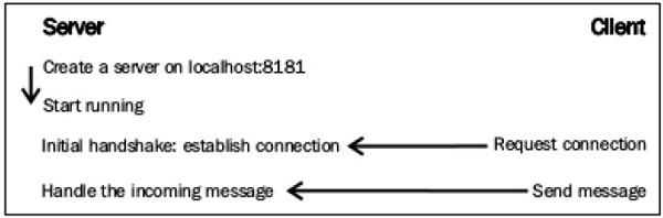 WebSockets - Quick Guide - Tutorialspoint