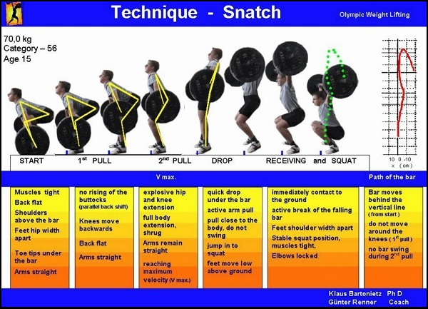 Technique Snatch