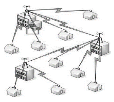 Multipoint Topology Wireless Introd...