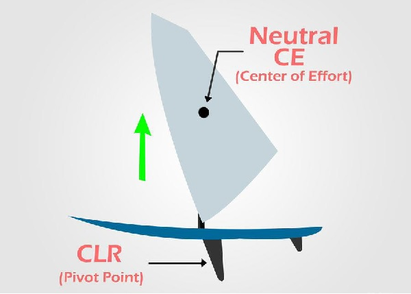 How to Windsurf? - Tutorialspoint