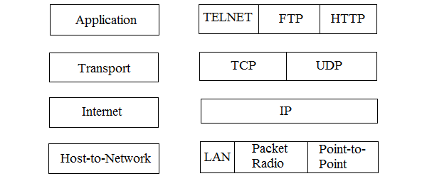 Layers of TCP/IP
